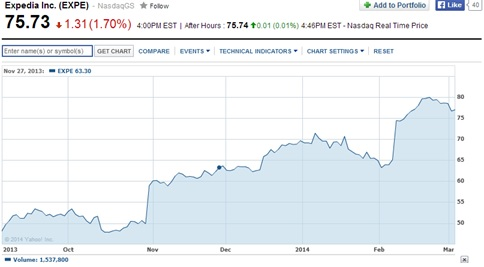 Expedia Share Price