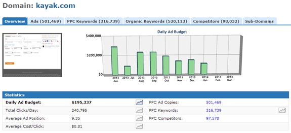 Kayak.com AdWords Spend