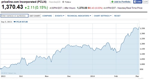 Priceline Share Price