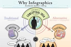 Add Visual Appeal with Infographics