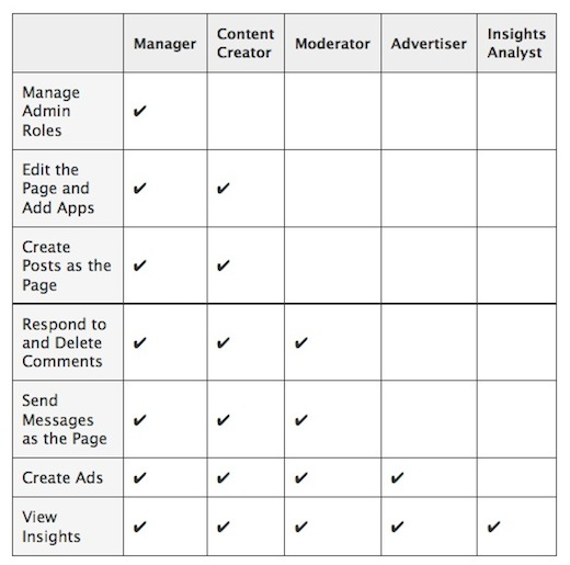 Two New Features that Improve Facebook Marketing
