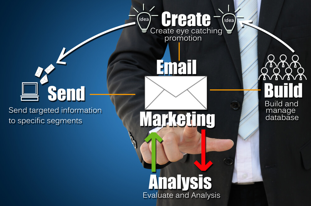 The Importance of Email Marketing for Your Business